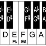 sharps and flats on keyboard