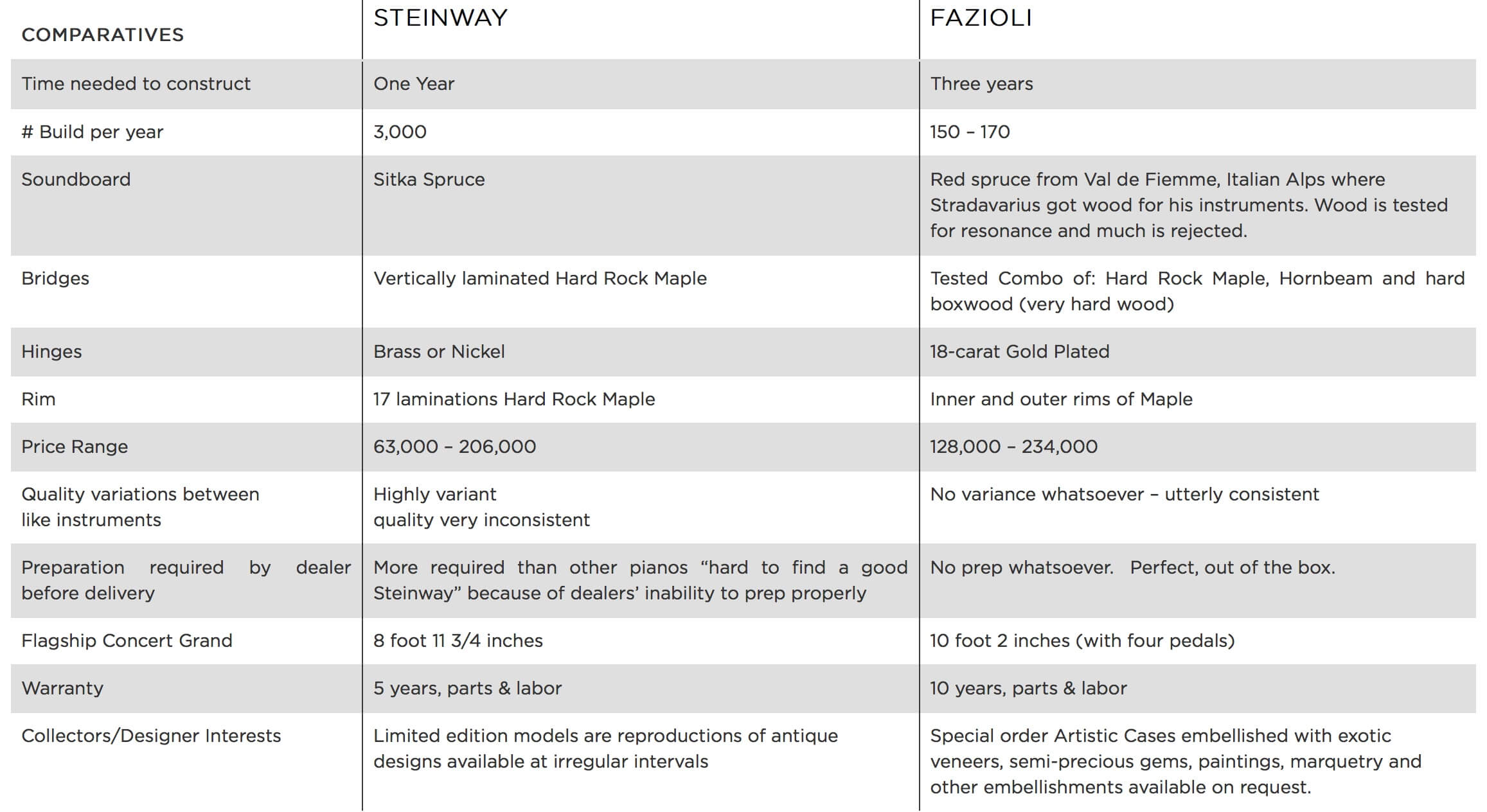 compare Fazioli vs Steinway